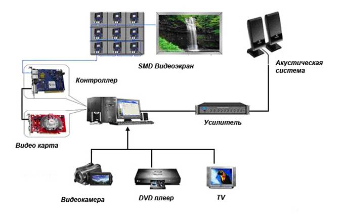 Структурная схема управления светодиодным экраном